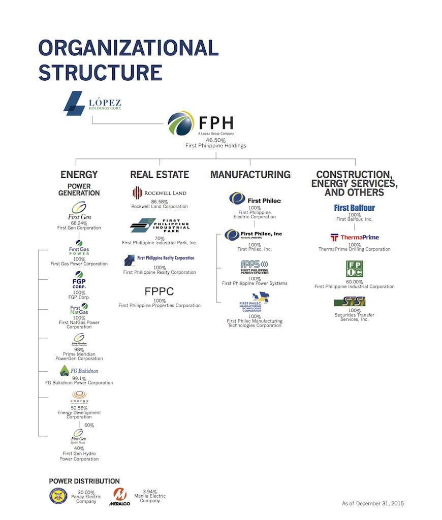 FPH 2015 Annual Report