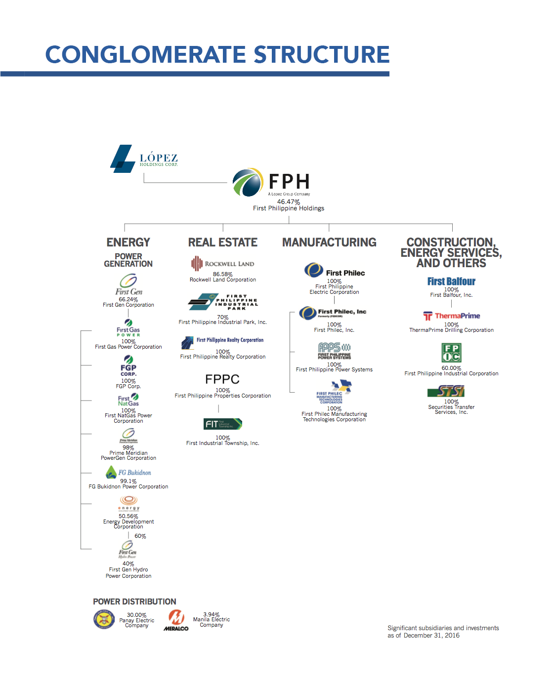 FPH Conglomerate Structure copy